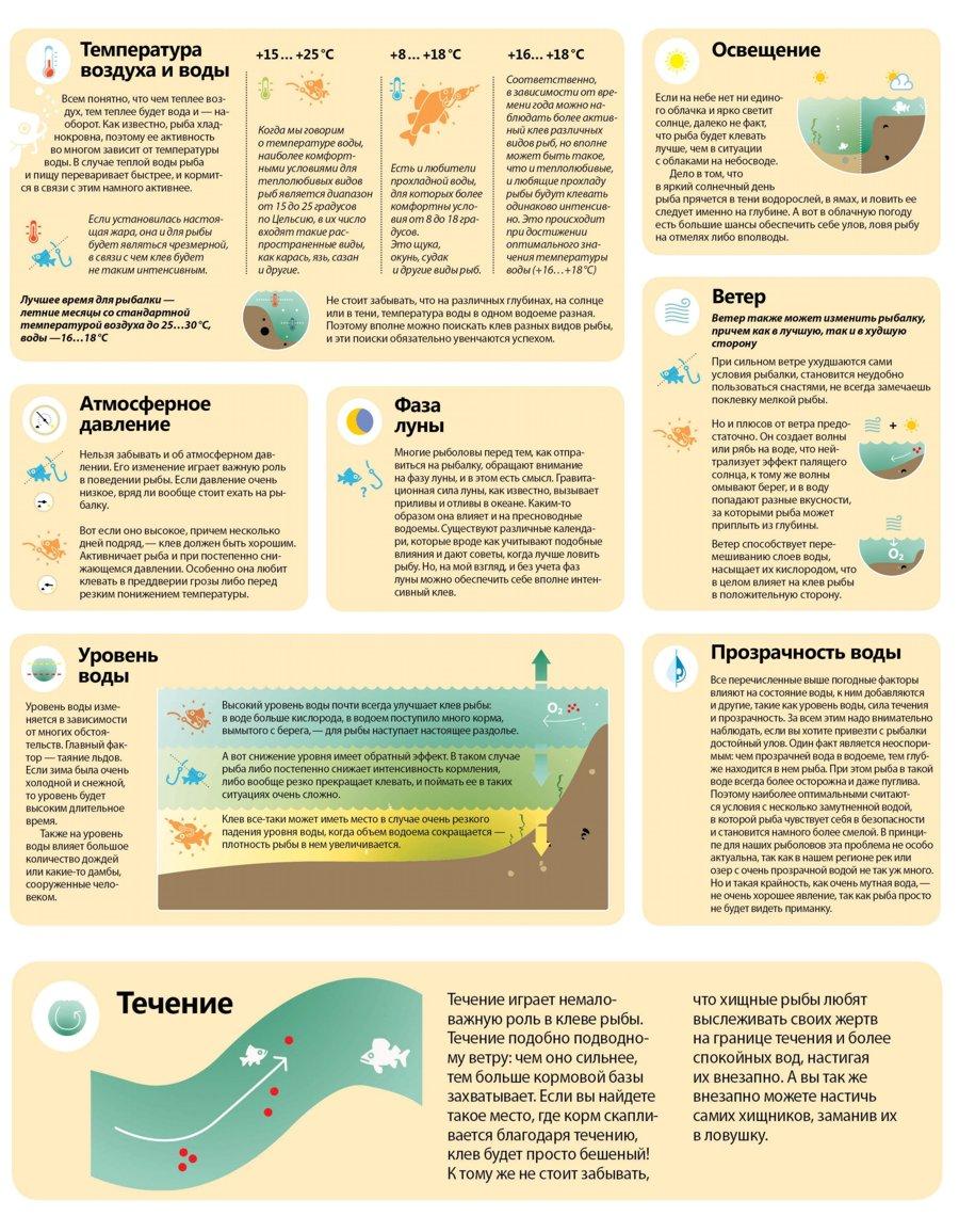 таблица давления для клева рыбы